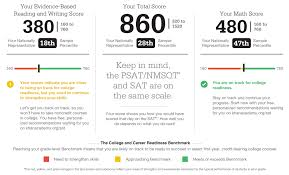 Psat Scores Are Back What Do They Mean A List Education