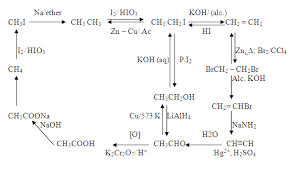 Chem Conversion Chart Can Anyone Give Me Basic Notes For Conversion Hydrocarbons