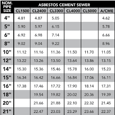 Cast Iron Pipe Dimensions Chart 10 Hand Picked Concrete Pipe Diameter Chart