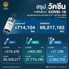 ด่วน! ยอด โควิด-19 วันนี้ ติดเชื้อเพิ่ม 9,742 ราย ตาย 74 ราย
