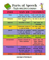 Quotes About Parts Of Speech 38 Quotes