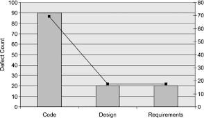 Pareto Chart For Defects Found During Testing Download