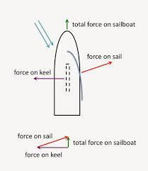 Points Of Sail Chart The Physics Of Sailing How Does A Sailboat Move Upwind