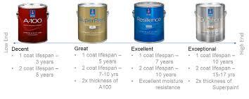 astonishing sherwin williams duration exterior paint reviews