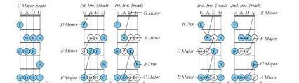 Uncle Tims 4 String Bass Guide Chords And Scales