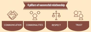 sample essay about relationships four pillars of successful relationship are communication commonalities respect and trust
