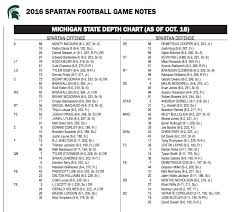 Msu Depth Chart Michigan State Releases Depth Chart For Maryland The Only