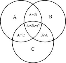 Venn Diagram A B Venn Diagram