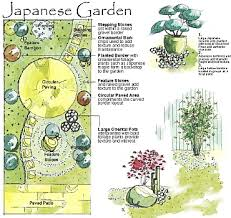 Japanese Garden Design Plans Ujecdent Custom Zen Garden Design Plan Concept