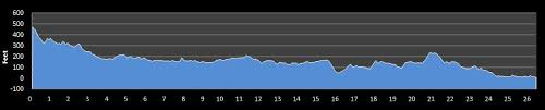 Nyc Marathon Elevation Chart Boston Marathon Race Details Findmymarathon Com