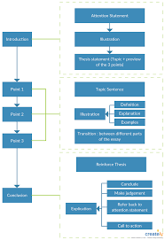 Writing Process Flow Chart Ultimate Flowchart Tutorial Complete Flowchart Guide With