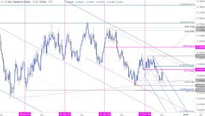 Kiwi Weekly Price Outlook Nzd Usd Reversal To Threaten