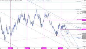 Nzd Vs Usd Chart Kiwi Weekly Price Outlook Nzd Usd Reversal To Threaten