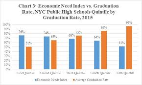High School Graduation Year Chart Diploma Disparities High School Graduation Rates In New