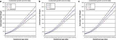 Who Fetal Growth Chart Individually Customised Fetal Weight Charts Derived From