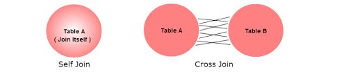 Types Of Sql Joins Venn Diagram Sql Join