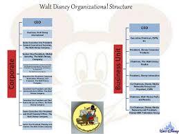 32 Unique Disney Organizational Structure Chart