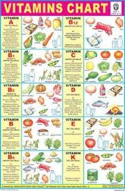 Vitamin E Food Sources Chart Vitamins Chart Mineral Chart Diet Chart Health Diet