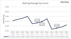 Batting Average Chart Chart 1 Batting Average By Count Pitch Framing And Twins