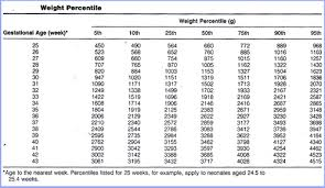 Birth Weight Chart In Grams 7 Relation Of Weight And Gestational Age Baby Weight Chart