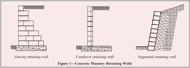 concrete masonry gravity retaining
