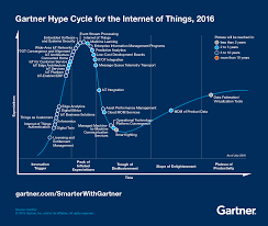 Technologies Underpin The Hype Cycle For The Internet Of