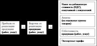 Реферат Распределение прибыли и дохода Прибыль от реализации продукции Распределение