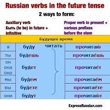 Russian Grammar Archives Learn Russian Online