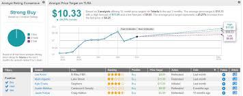 My Chart St Davids Americas Car Mart Crmt Beats Q2 Earnings And Revenue