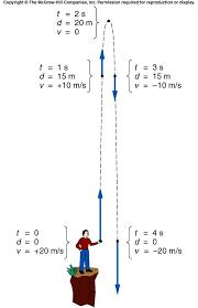 free fall physics equation calculator jennarocca