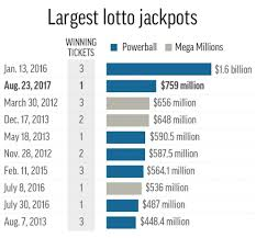 Powerball Winning Chart The 758 7 Million Powerball Jackpot And Winnings By The