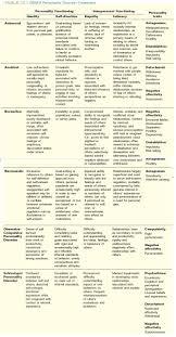 Dsm V Personality Disorders Chart Abnormal Psychology