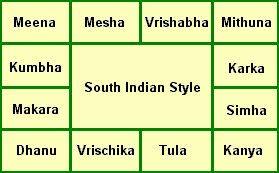 Astrology Rasi Chart 2019