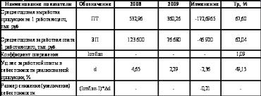 Реферат Анализ финансово хозяйственной деятельности предприятия  Анализ финансово хозяйственной деятельности предприятия
