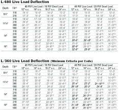 I Joist Comparison Chart I Joist Prices Marela Org