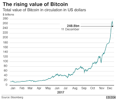 November 29, 2017, 02:14:19 am by nildyan. What Is Bitcoin Bbc News