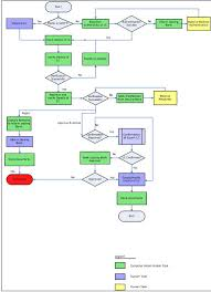 Lc Chart 2 Export Lc Advising Process