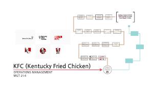 Kfc Chart Kfc Kentucky Fried Chicken By Rand Harbi On Prezi