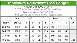 Gas Btu Chart Furnace Size Chart Free Forms A Furnace Sizing Chart Gas