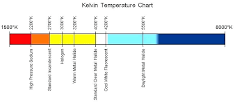 Led Light Spectrum Chart Inmotionstudio Com Co