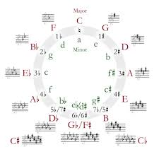 Violin Music Scales Chart Learn How To Read Sheet Music Notes For Music Take Note