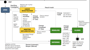 Vulnerability Remediation Process Flow Chart Vulnerability Group And Vulnerable Item States Servicenow Docs
