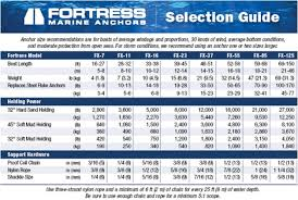 Anchor Chain Size Chart Fortress Fx 16 Anchor 5 Kg