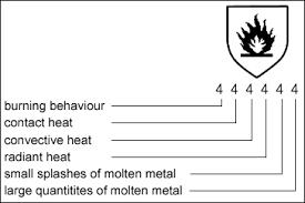 En388 Chart Standards Shaffa Gloves Garments Manufacturer