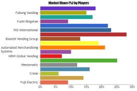 Vending Machine Statistics Classy Vending Machine Global Market 4848 Analysis Major Players