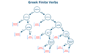 Greek Tenses Chart Greek Verb Parsing By Andrew Alwine On Prezi