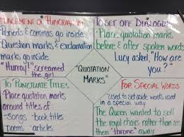 Quotation Marks Anchor Chart 67 Curious Quotation Marks Anchor Chart