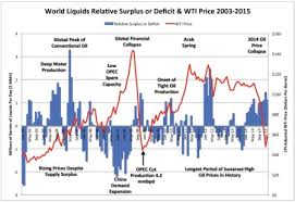 Why The Oil Price Collapse Is U S Shales Fault Oilprice Com
