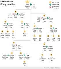 Weitere ideen zu stammbäume, königshaus, königsfamilien stammbaum. Stammbaum Englische Konigsfamilie