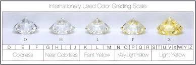Color Chart For Diamond Diamond Color Chart Diamonds Diamond Information Colored